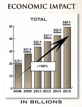 gun industry impact on economy