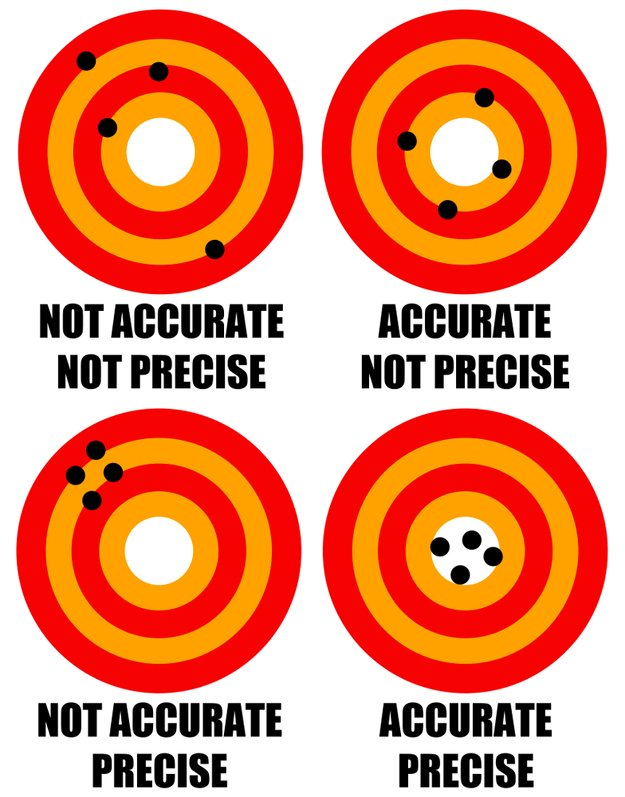 different shots explained | Accuracy Vs Precision: How Do They Differ