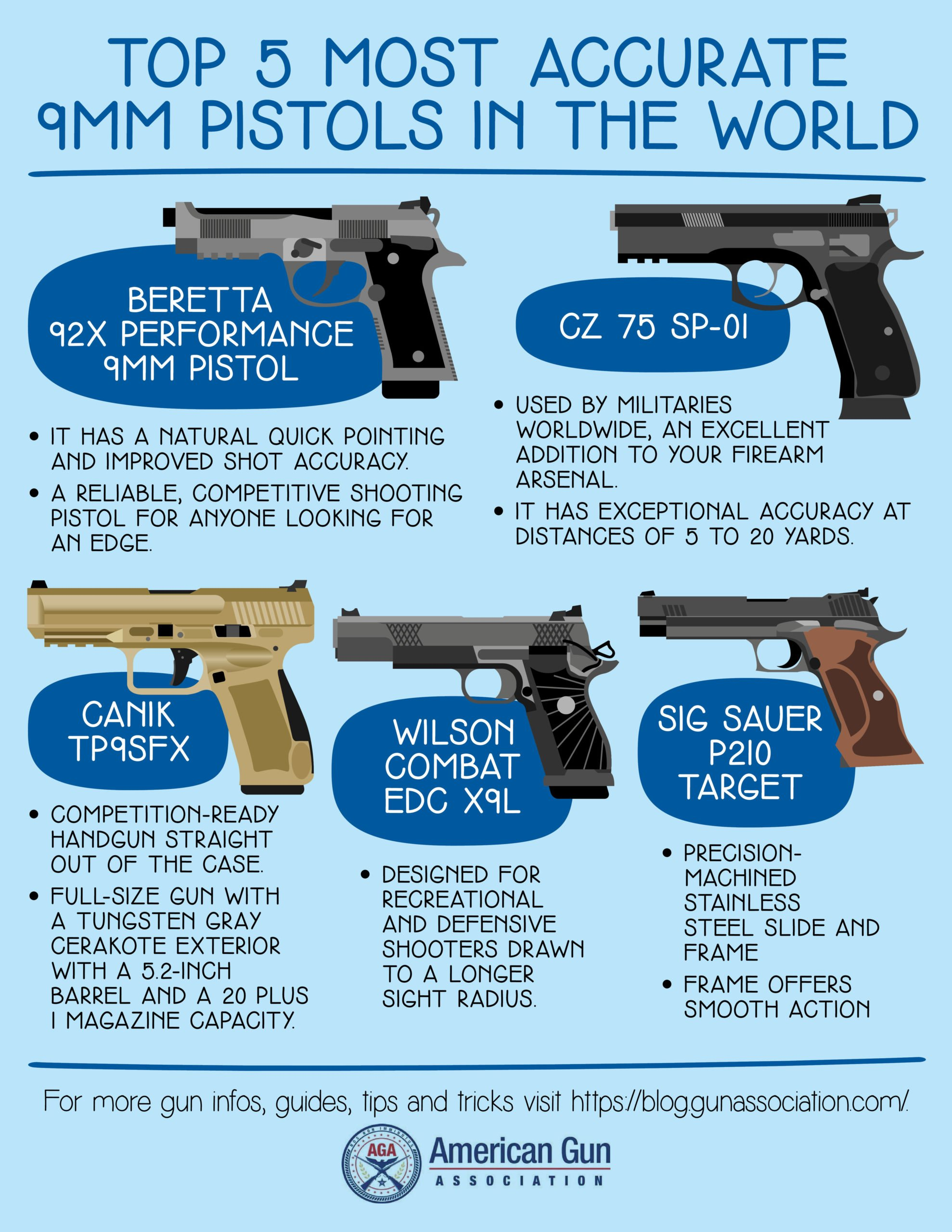 Top 5 Most Accurate 9mm Pistols In The World edit